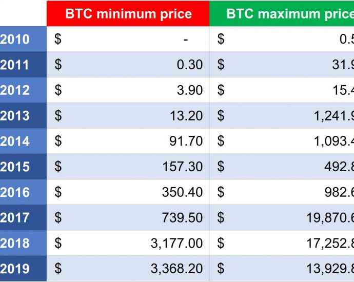 Everything you need to know about BTC Trends trading software compatibility
