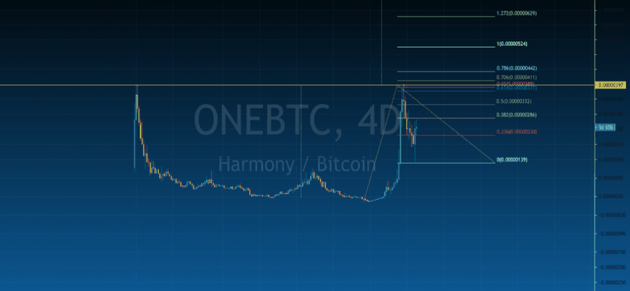 Excellent features of OneBtc trading broker